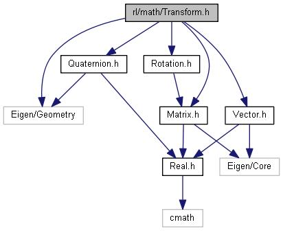 Robotics Library: rl/math/Transform h File Reference